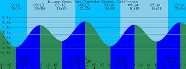 San Clemente Tide Chart Wilson Cove San Clemente Island California Tide