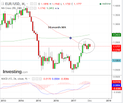 1 Eur To Usd Live Chart Technical Analysis Eur Usd At Crossroads With Divergent