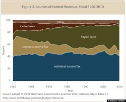 The 1 Chart That Reveals Just How Grossly Unfair The U S