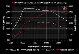 Apr Audi A4 B7 2 0t Fsi S3 K04 Conversion Package
