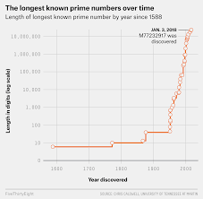 We Have A New Prime Number And Its 23 Million Digits Long