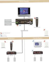 control4 home theater with multi room and lighting