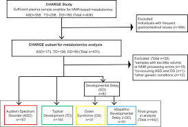 Down Syndrome Development Chart Metabolomics Analysis Of Children With Autism Idiopathic