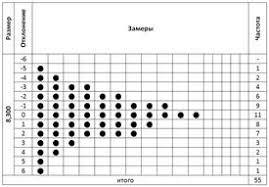 ТИПЫ КОНТРОЛЬНЫХ ЛИСТКОВ Контрольный листок г контрольный листок для регистрации распределения измеряемого параметра рисунок 4 Как правило такие листки заполняются для анализа технологического