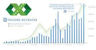 Chart The Controversy Around Stock Buybacks Explained