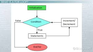 For Loop Definition Example Results
