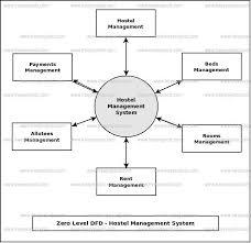 Mtr Organization Chart 46 Best Of Flow Chart Of Hostel Management System Tourism