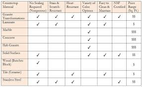 countertop material comparison