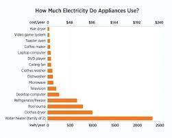 How Much Energy Does A Refrigerator Use Golegilo Club