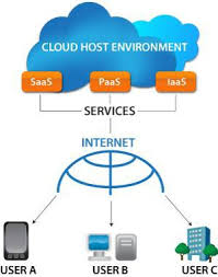 Do You Know The Difference Between Saas And Cloud Computing
