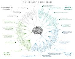 List Of Cognitive Biases Wikipedia