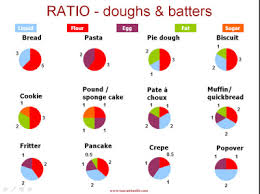 Ruhlman Ratio Chart Cooking Ratios Table And Charts From A Tuscan Foodie In