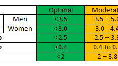 Lipid Profile Normal Range Chart Hand Picked Lipid Profile Range Chart Lipid Chart Cbc Levels
