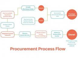 003 Procure To Pay Process Flow Chart Procurement Dreaded