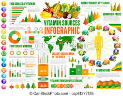 Vitamins Sources And Nutrition Infographics