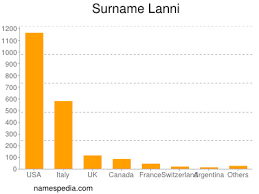 Lanni - Names Encyclopedia