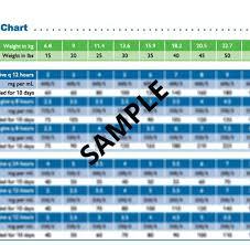 Antibiotic Dosage Chart Pediatric Antibiotic Guide