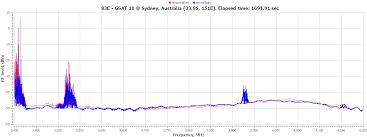 C Band Transponder Frequency Chart C Band Sats Part 2 83e G Sat 10 87 5e Chinasat 12