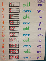 Odd And Even Chart Even And Odd Numbers Chart Children Study Site