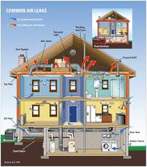 home air conditioning system diagram. home energy audit air conditioning system diagram