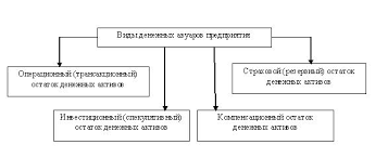 Дипломная работа Управление денежными потоками предприятия на  Формирование предприятием денежных авуаров вызывается рядом причин которые положены в основу соответствующей классификации остатков его денежных активов