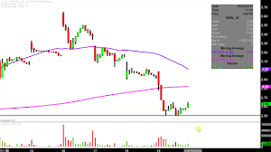Seadrill Limited Sdrl Stock Chart Technical Analysis For 09 19 2019