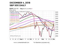 S P 500 Index Weighing Risks Of Another December Stock