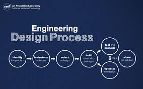 Engineering Design Process Lesson Plan Middle School Ngss Engineering In The Classroom Nasa Jpl Edu