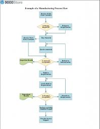 Example Of Flow Chart Iso 9001 Flowchart Basics 9000 Store
