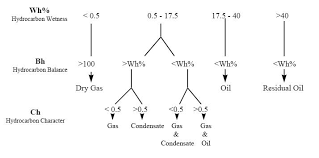 The Gas Ratio Flow Chart Baker Hughes Download