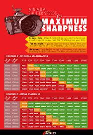 Minimum Shutter Speeds For Handheld Shooting The Definitive