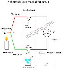 type k thermocouple wiring diagram type wiring diagrams basic working principle of thermocouple temperature sensor