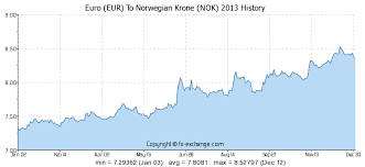 Euro Eur To Norwegian Krone Nok History Foreign Currency