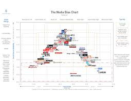 How A Popular Media Bias Chart Determines What News Can Be
