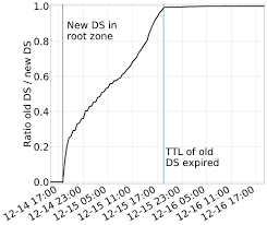 Keep M Rolling Monitoring Ses Dnssec Algorithm Rollover Sidn Labs