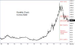 A Longer Term Examination Of Gold From A Fibonacci