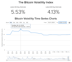 Bitcoin Volatility Chart Bitcoin Volatility More Than Triples On The Month Amid