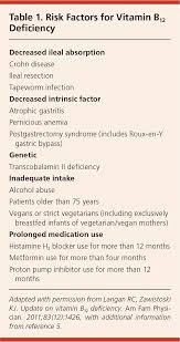 Vitamin B12 Deficiency Recognition And Management