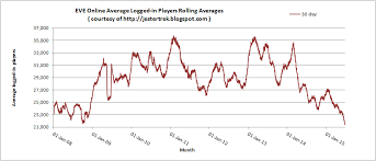 Fortnite Player Count Chart Eve Online Player Count Hits A Low Gaming Access Weekly
