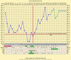 Fertility Friend Bbt Charts Fertility Friend Triphasic Chart When To Test