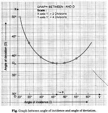 60 Degree Angle On Graph Paper Under Fontanacountryinn Com