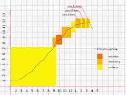 Factual Orton Cone Chart Fahrenheit 2019