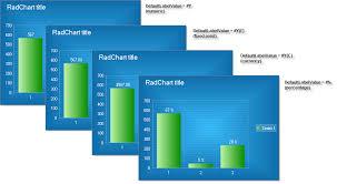 Defaultlabelvalue Radchart For Asp Net Ajax Documentation