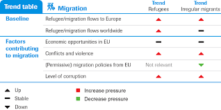 Migration And Security Strategic Monitor 2018 2019