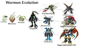 Terriermon Digivolution Chart Terriermon Digivolution Chart Terriermon Evolution Line
