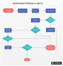 Described Hiring Process Flowchart Template Pages Flowchart