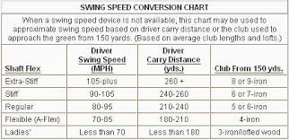 Aldila Swing Speed Chart Project X Shafts Swing Speed Taylormade Rsi 2 Irons Steel