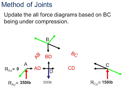 compression force diagram. method of joints update the all force diagrams based on bc being under compression. b compression diagram