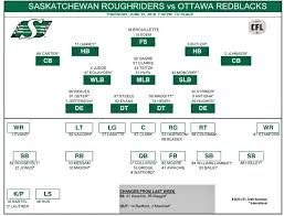 The Blair Necessities Depth Charts For Riders Redblacks Game