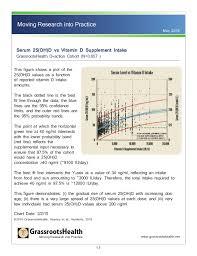 Vit D Chart Booklet May2016